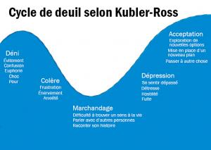 Cycle de deuil selon Kubler-Ross